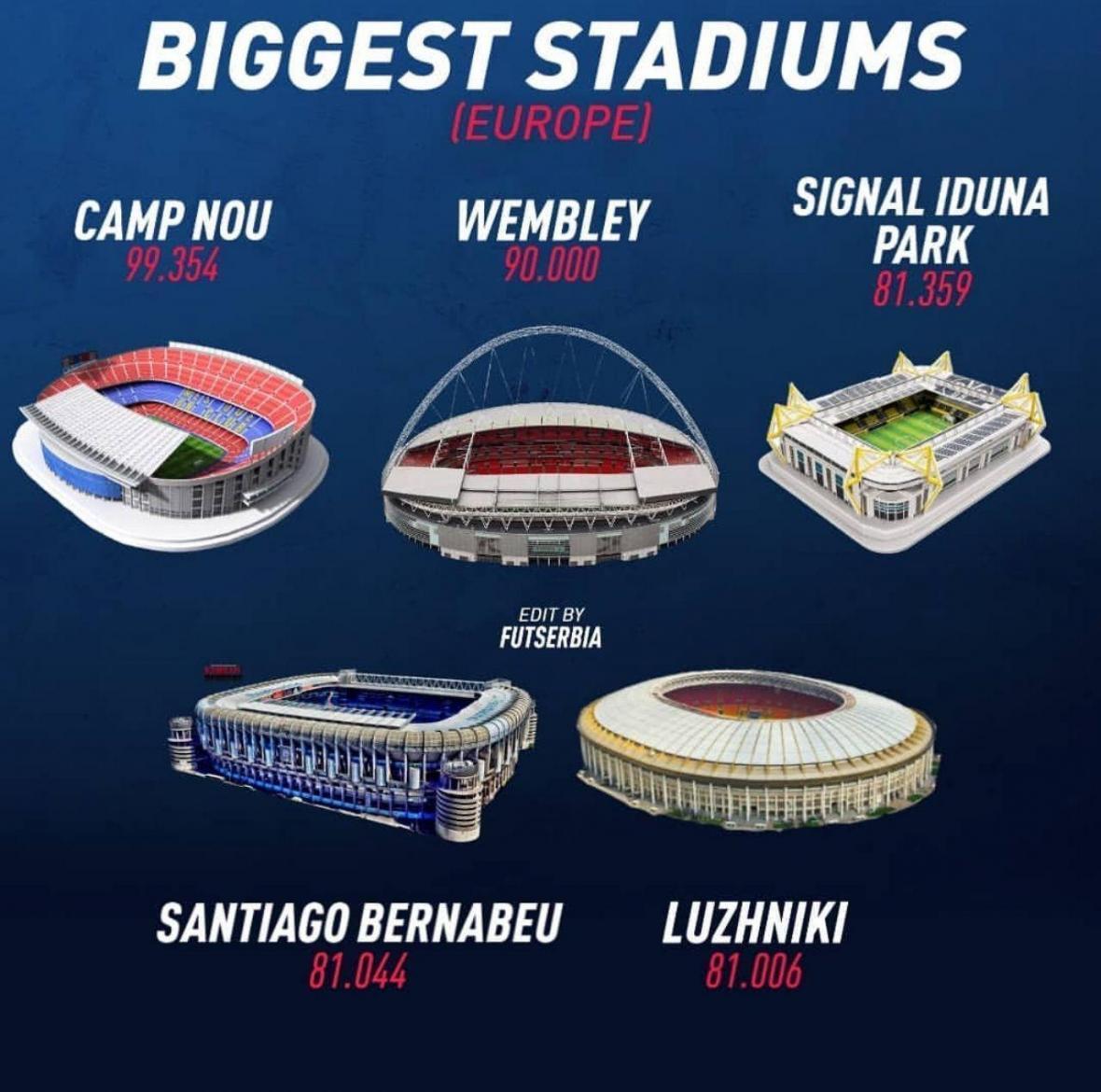 گنجایش بزرگترین ورزشگاه ورزشی در اروپا چقدر است؟